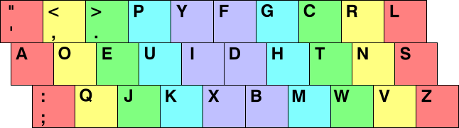 Dvorak keyboard Map